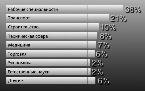 Диаграмма  3. Специалисты в каких областях наиболее востребованы в Беларуси