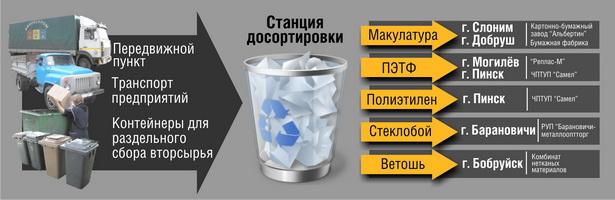 Схема № 1. Как мусор становится полезными вещами