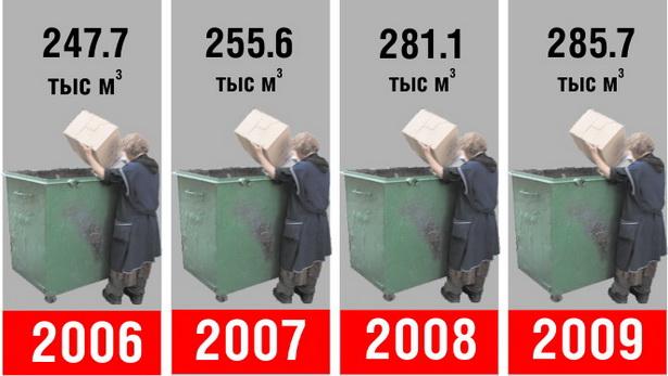 Схема № 3. Поступление на полигон твердых бытовых отходов от населения, вывозимых транспортом КУПП «Спецавтобаза»