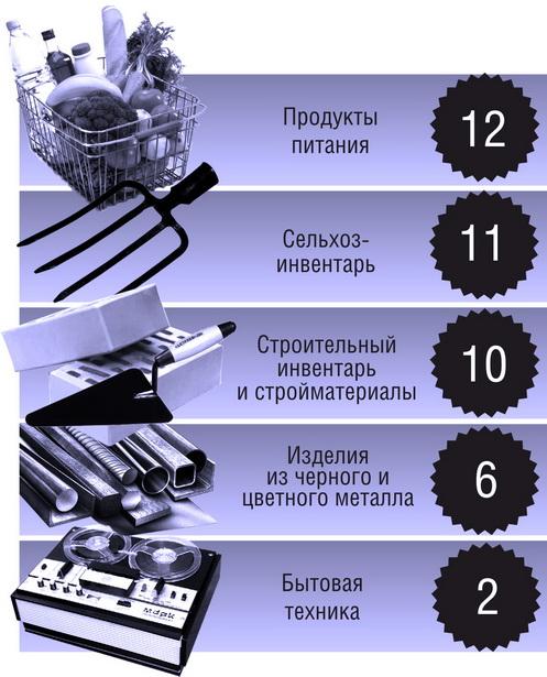 Имущество, которое больше всего подвергалось преступным посягательствам в Барановичском районе (количество совершенных краж в апреле-мае 2010 г.)