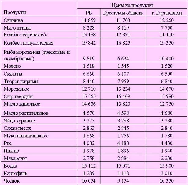 Таблица 1. Средние цены в мае на товары, реализуемые в розничной сети (в рублях за килограмм, литр, десяток)