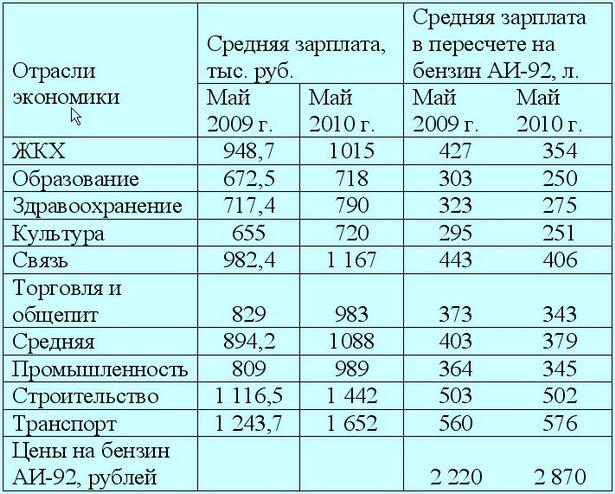 Таблица 1. Номинальная начисленная средняя зарплата в мае 2009 и 2010 гг. в пересчете на бензин
