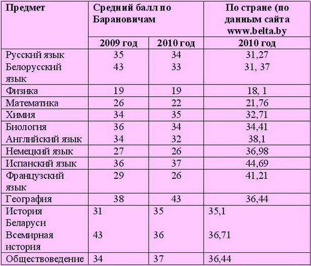 Таблица № 2. Средние баллы по предметам, 2009-2010 годы
