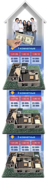 Примерная стоимость квартир в г. Барановичи (в долларах США)