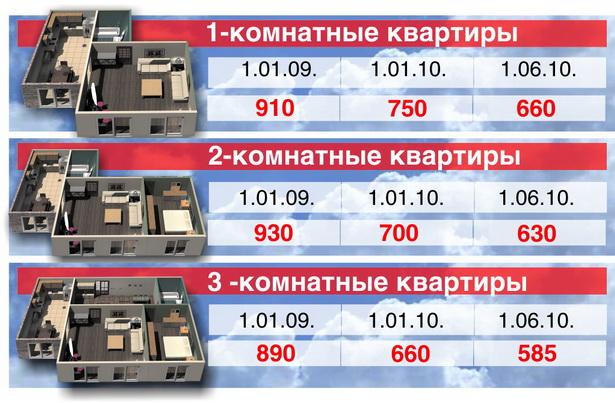 Изменение цены квадратного метра вторичного жилья в Барановичах  (в долларах США)