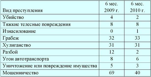 Таблица. Количество преступлений, совершенных в г. Барановичи