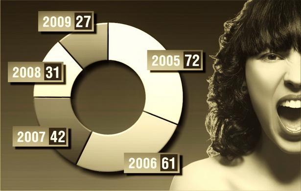 Количество преступлений, совершенных подростками в Барановичском районе в период с 2005 по 2009 гг.