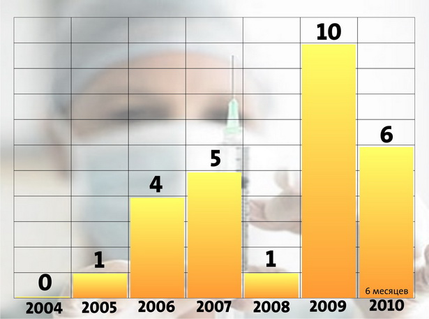 Количество выявленных случаев бешенства у животных в Барановичском регионе