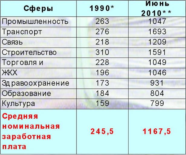 Таблица 1. Средняя зарплата в разных сферах