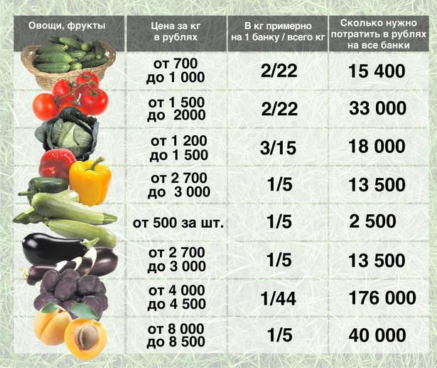 Покупаем овощи-фрукты на рынке