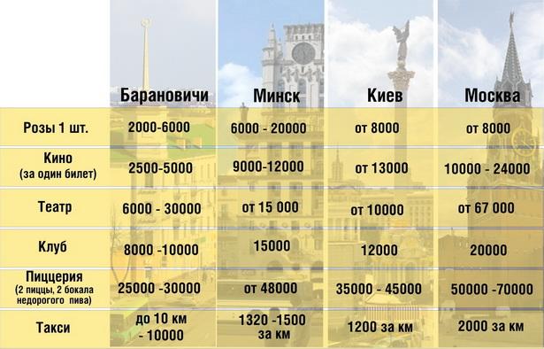 Сколько стоит свидание  в разных городах (цены указаны в белорусских рублях)