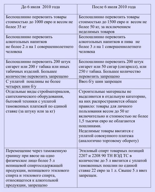 Основные изменения при ввозе и вывозе товаров через границу Беларуси