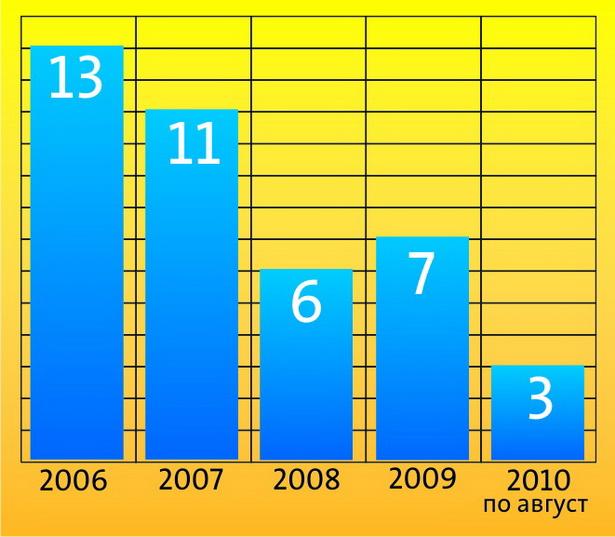 Количество убийств и покушений на убийство в г. Барановичи с 2006 г. по август 2010 г. (по данным прокуратуры г. Барановичи)