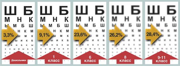 Динамика снижения остроты зрения у барановичских школьников
