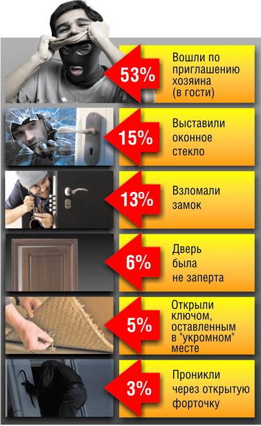 Как домушники проникают в жилище