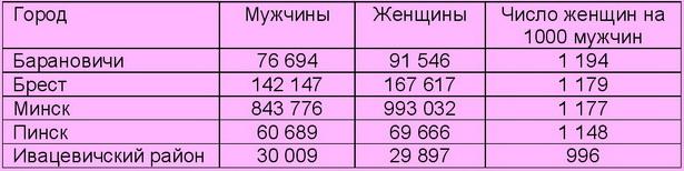 Соотношение мужчин и женщин в Барановичах (в сравнении с другими городами Беларуси)