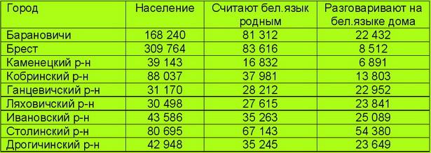 Соотношение жителей г. Барановичи, считающих белорусский язык родным и говорящих на белорусском языке дома (в сравнении с другими городами Брестской области)