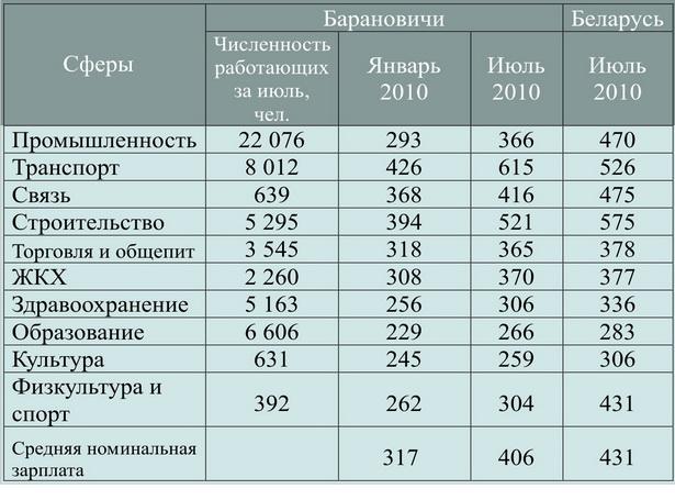 Номинальная начисленная заработная плата в пересчете на доллары США по г. Барановичи и по Беларуси