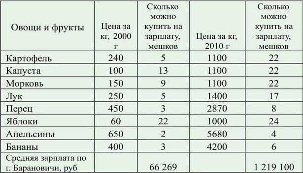 Таблица. Средняя зарплата по г. Барановичи в пересчете на овощи и фрукты, в мешках