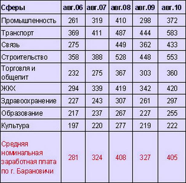Таблица. Динамика изменения номинальной среднемесячной заработной платы в  г. Барановичи по отраслям, в пересчете на доллары США