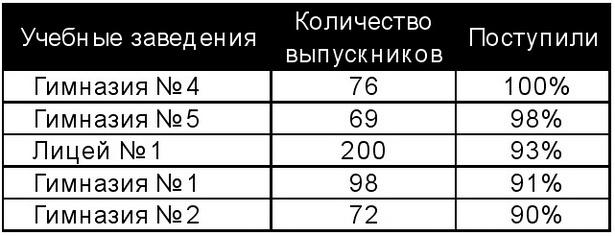 Рейтинг общеобразовательных учреждений                г. Барановичи (по поступаемости выпускников высшие учебные заведения)