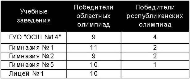 Рейтинг общеобразовательных учреждений              г. Барановичи (по количеству победителей областных и республиканских олимпиад)