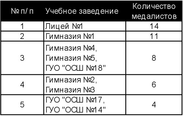 Рейтинг общеобразовательных учреждений                г. Барановичи (по количеству медалистов)