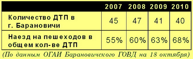 По данным ОГАИ Барановичского ГОВД на 18 октября