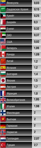 Примерная стоимость  95-го бензина в некоторых странах (в долларах США за один литр)