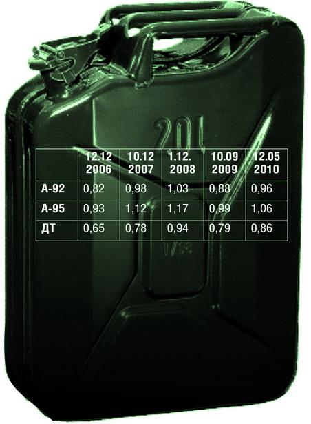 Динамика изменения цен на топливо за пятилетку в РБ  (в долларах США)