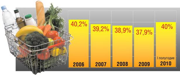 Диаграмма 1. Потребительские расходы белорусских домашних хозяйств на продукты питания по годам