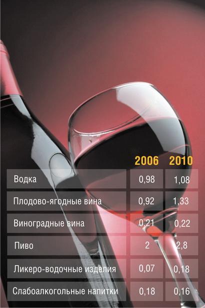 Таблица 2. Динамика потребления алкогольных напитков в Барановичах (на душу населения, л в месяц)