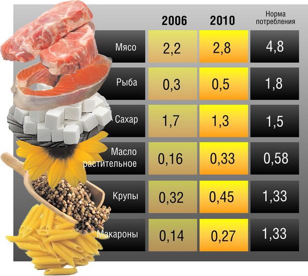 Таблица 1. Как изменилось потребление продуктов питания в Барановичах (на душу населения, кг в месяц)