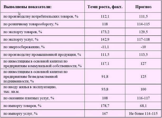 Таблица 1. Выполнение показателей социально-экономического развития города по итогам 2010 года