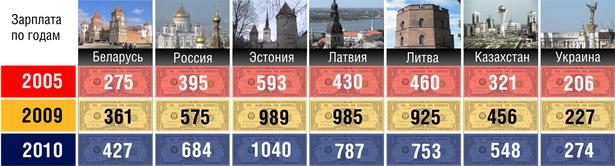 Таблица 1. Среднемесячная зарплата в некоторых странах бывшего СССР, в пересчете на доллары США