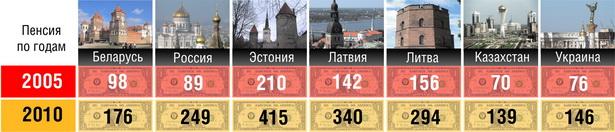 Таблица 2. Средняя пенсия в некоторых странах бывшего СССР,  в пересчете на доллары США