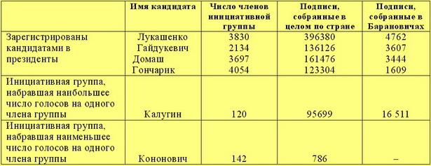 Как собирали подписи на президентских выборах в разные годы  2001 год