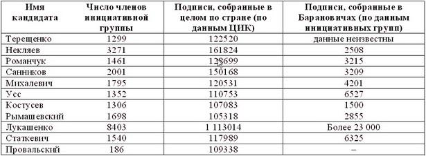 (кандидаты, собравшие больше 100 тысяч подписей)  2010 год