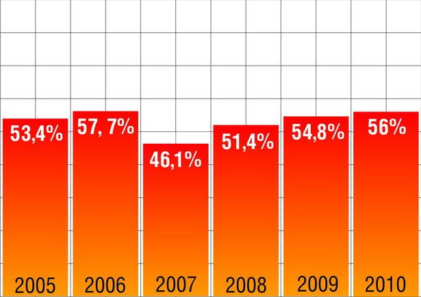 Раскрываемость преступлений по линии уголовного розыска с 2005 по 2010 г.  (по данным Барановичского ГОВД на 30 сентября)