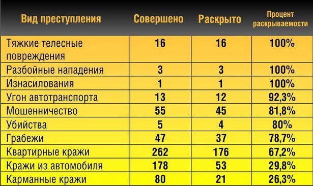 Раскрываемость по различным видам преступлений  (по данным Барановичского ГОВД за 9 месяцев 2010 г.)