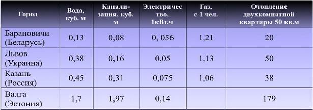 Таблица 1. Тарифы на коммунальные услуги в разных городах, в долларах