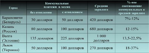 Таблица 2. Траты на коммунальные услуги и доходы в разных городах