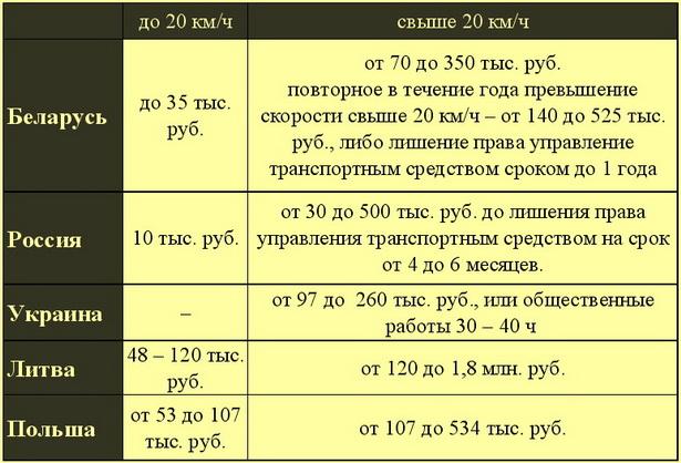 Таблица 2. Наказание за превышение скорости в Беларуси и других странах (в белорусских рублях)