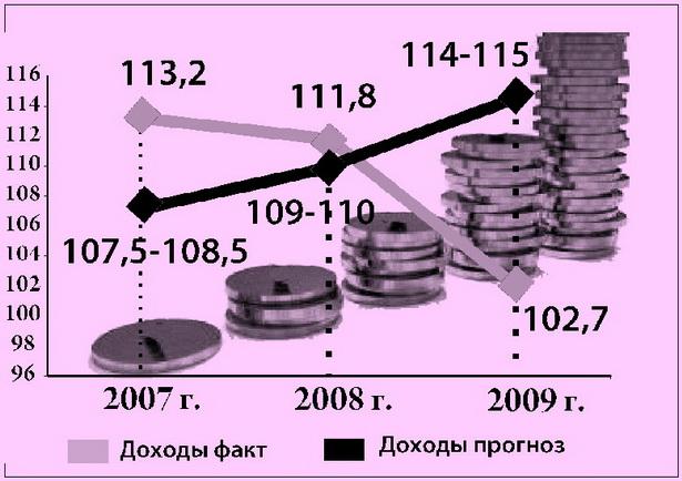 Диаграмма 1. Темпы роста реальных денежных доходов населения, в % к предыдущему году