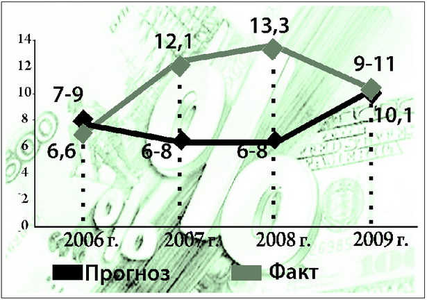 Диаграмма 2. Уровень инфляции в Беларуси, в %
