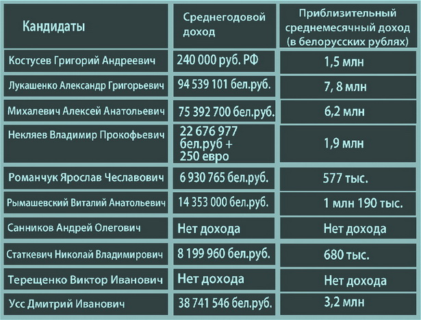 Доходы кандидатов в президенты Беларуси (2009 год)