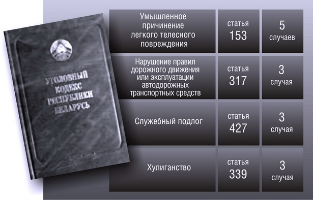 Какие статьи УК РБ чаще всего фигурируют в оправдательных приговорах суда Барановичского района и           г. Барановичи (с 2005 г. по октябрь 2010 г.)