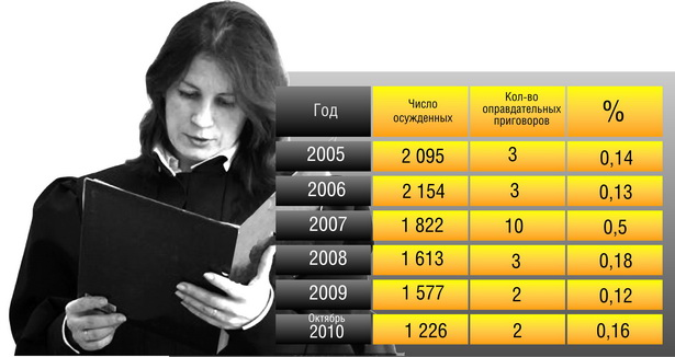 Число осужденных и количество оправдательных приговоров, вынесенных судом Барановичского района и                    г.  Барановичи (с 2005 г. по октябрь 2010 г.)