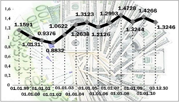 Диаграмма 1. Изменение курса евро к доллару