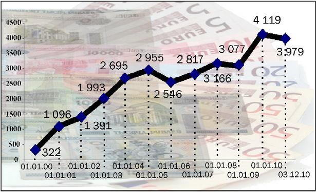 Диаграмма 2. Изменение курса евро к белорусскому рублю